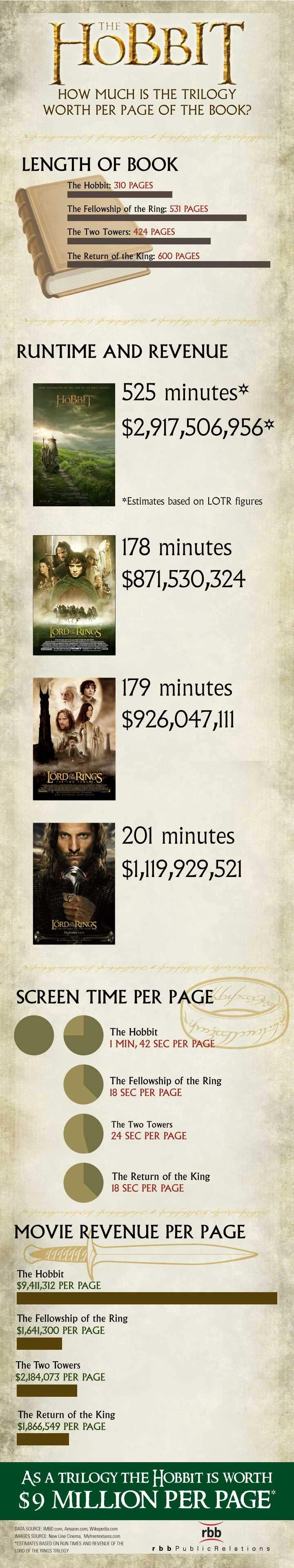 hobbit info graphic