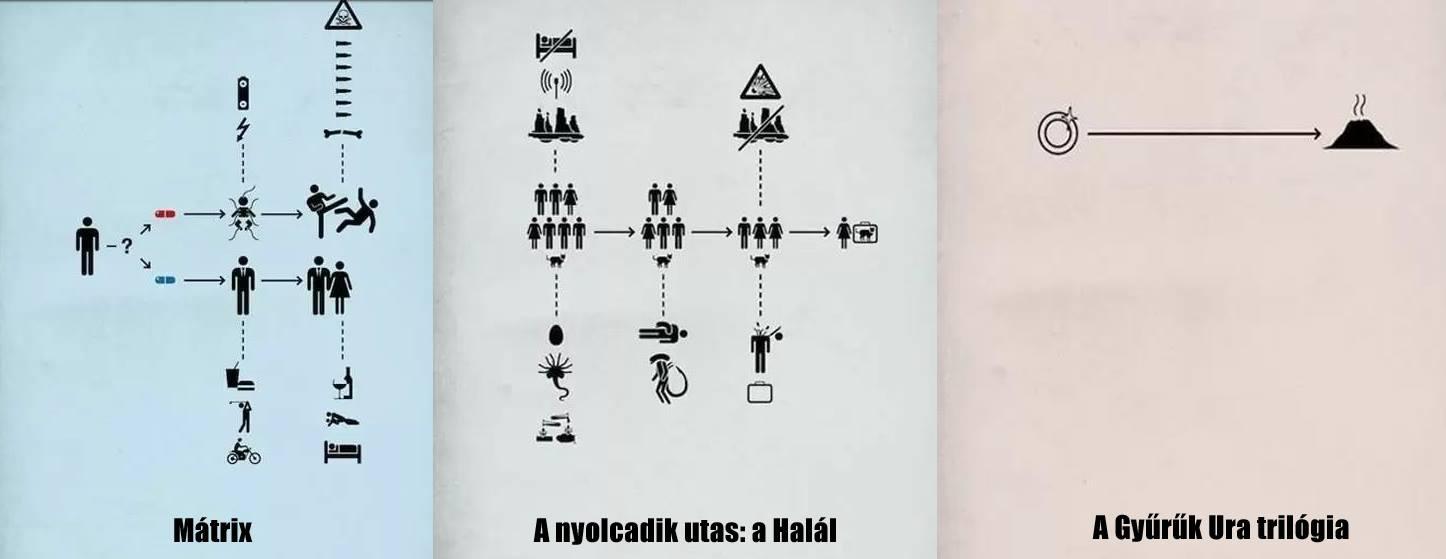 állapotdiagram