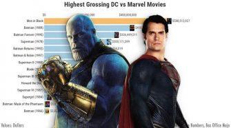marvel dc box office